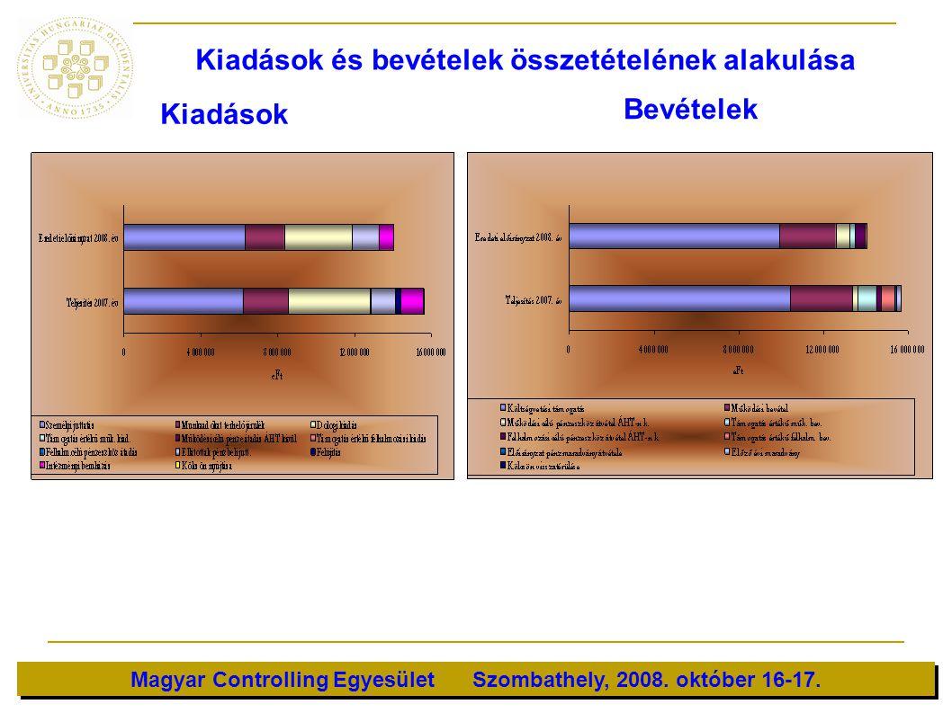 Magyar Controlling Egyesület Szombathely, 2008. október 16-17. Kiadások és bevételek összetételének alakulása Kiadások Bevételek