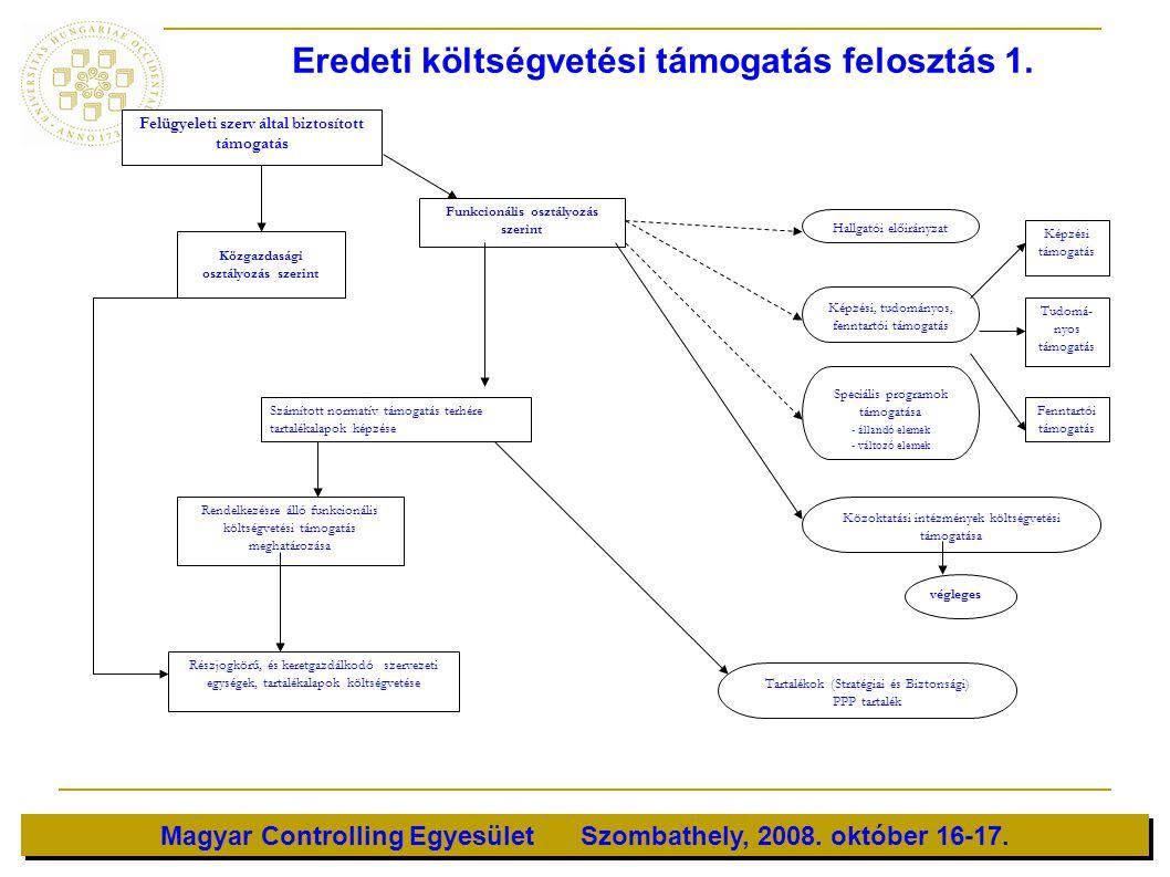 Magyar Controlling Egyesület Szombathely, 2008. október 16-17. Felügyeleti szerv által biztosított támogatás Funkcionális osztályozás szerint Közgazda