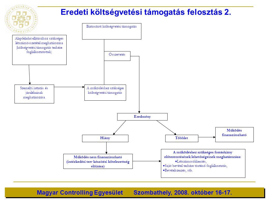 Magyar Controlling Egyesület Szombathely, 2008. október 16-17. Alapfeladat ellátásához szükséges létszámösszetétel meghatározása (költségvetési támoga
