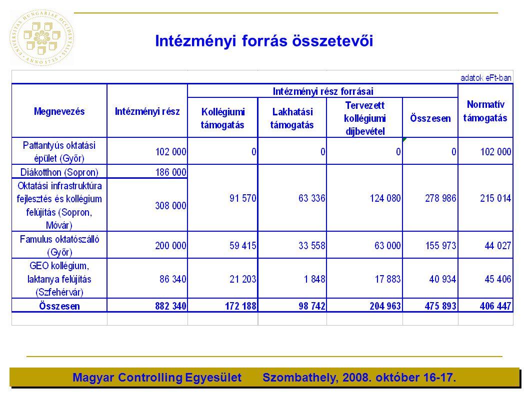 Magyar Controlling Egyesület Szombathely, 2008. október 16-17. Intézményi forrás összetevői
