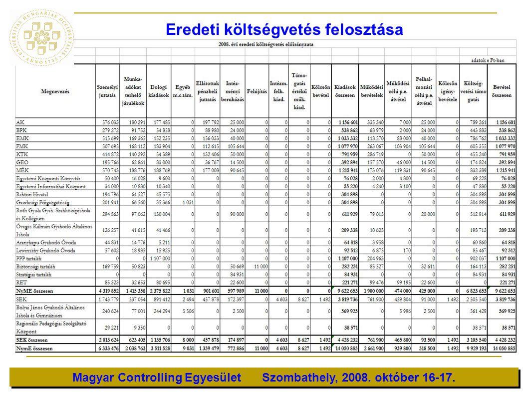 Magyar Controlling Egyesület Szombathely, 2008. október 16-17. Eredeti költségvetés felosztása