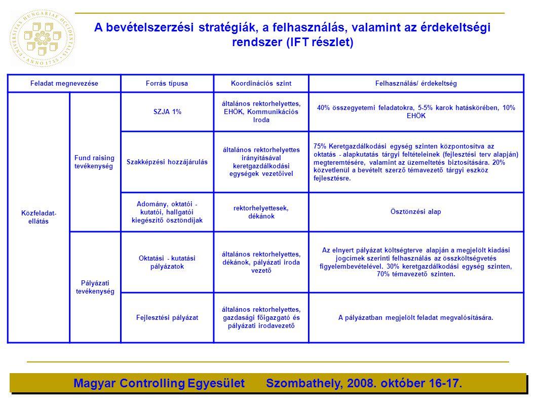 Magyar Controlling Egyesület Szombathely, 2008. október 16-17. Feladat megnevezéseForrás típusaKoordinációs szintFelhasználás/ érdekeltség Közfeladat-