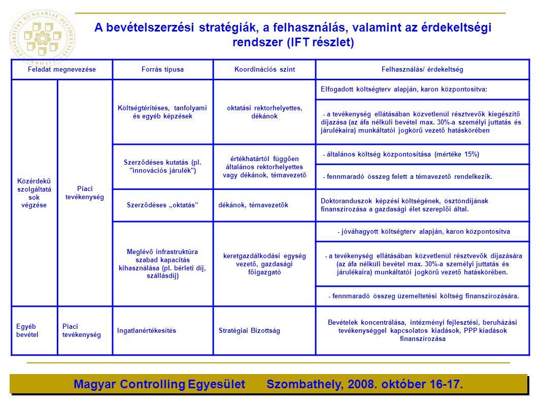 Magyar Controlling Egyesület Szombathely, 2008. október 16-17. Feladat megnevezéseForrás típusaKoordinációs szintFelhasználás/ érdekeltség Közérdekű s
