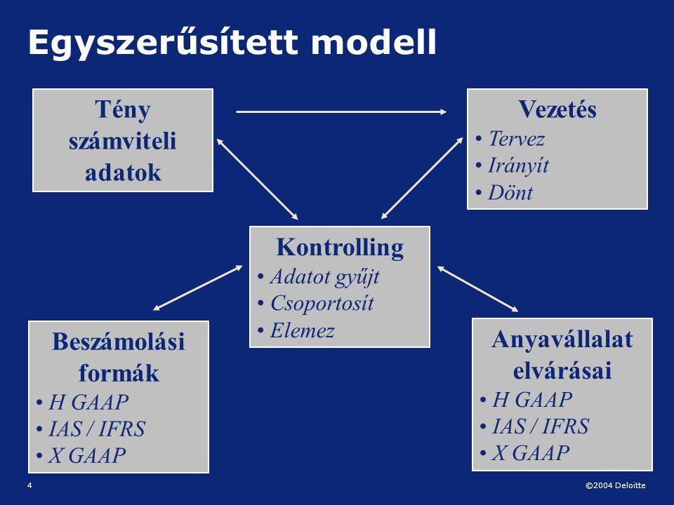 ©2004 Deloitte 4 Egyszerűsített modell Tény számviteli adatok Vezetés Tervez Irányít Dönt Kontrolling Adatot gyűjt Csoportosít Elemez Beszámolási form