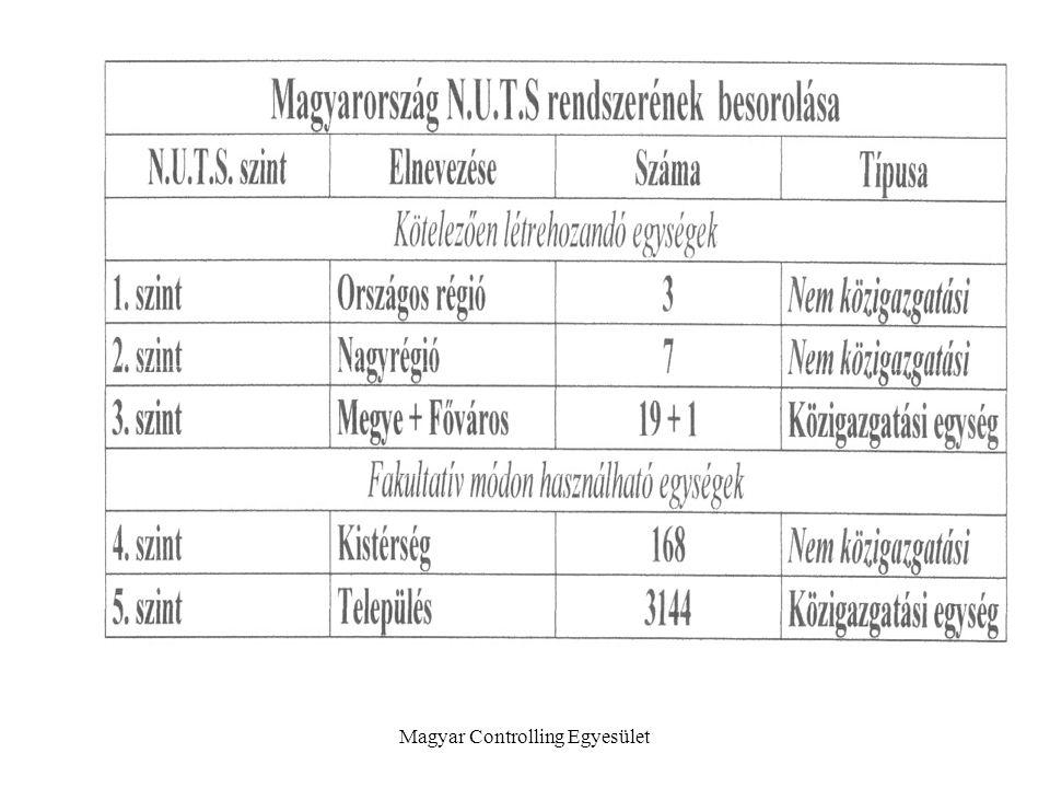 Magyar Controlling Egyesület
