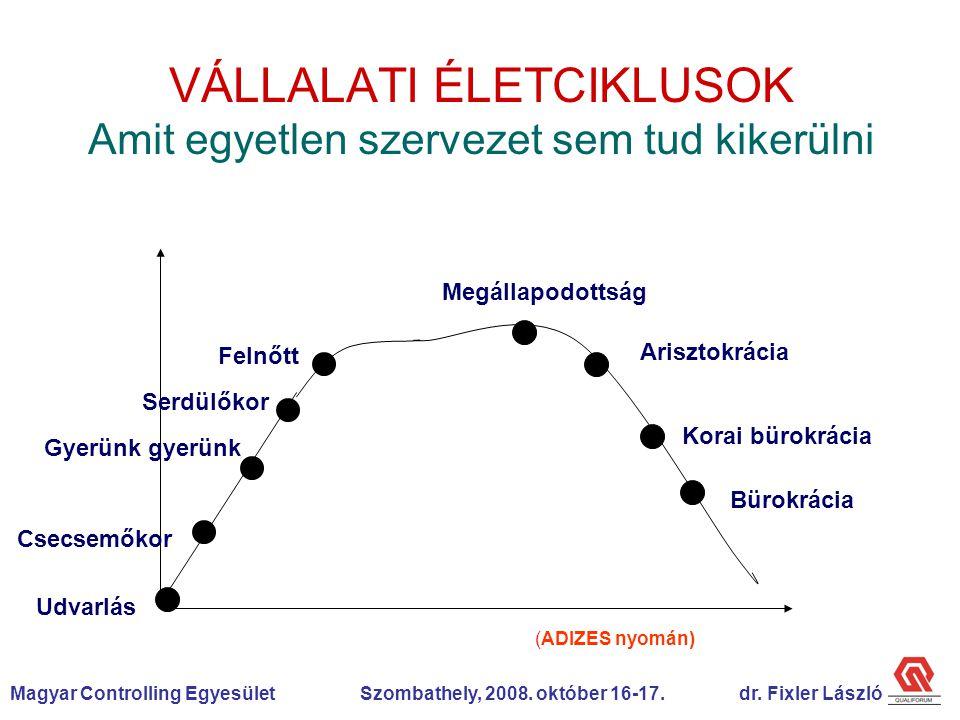 Magyar Controlling Egyesület Szombathely, 2008.október 16-17.dr.