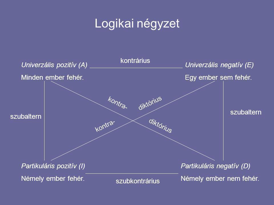 Logikai négyzet Univerzális pozitív (A) Minden ember fehér.