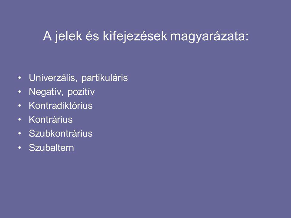 A jelek és kifejezések magyarázata: Univerzális, partikuláris Negatív, pozitív Kontradiktórius Kontrárius Szubkontrárius Szubaltern