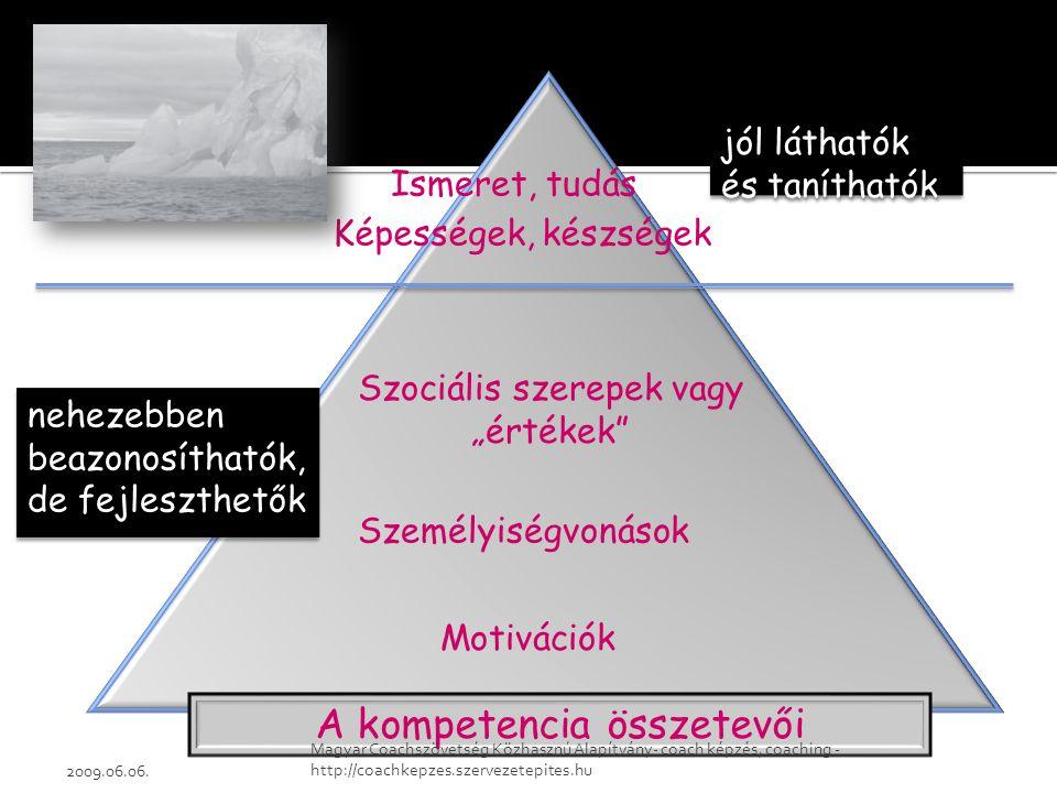 """Ismeret, tudás Szociális szerepek vagy """"értékek Én-kép Személyiségvonások Motivációk A kompetencia összetevői Képességek, készségek jól láthatók és taníthatók nehezebben beazonosíthatók, de fejleszthetők 2009.06.06."""