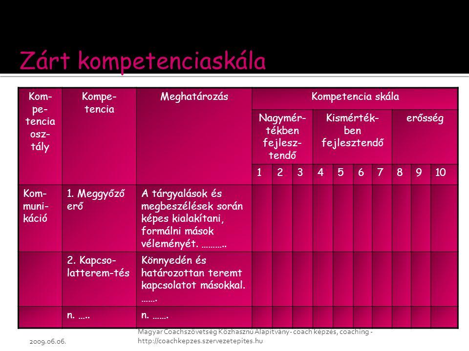 Kom- pe- tencia osz- tály Kompe- tencia MeghatározásKompetencia skála Nagymér- tékben fejlesz- tendő Kismérték- ben fejlesztendő erősség 12345678910 K