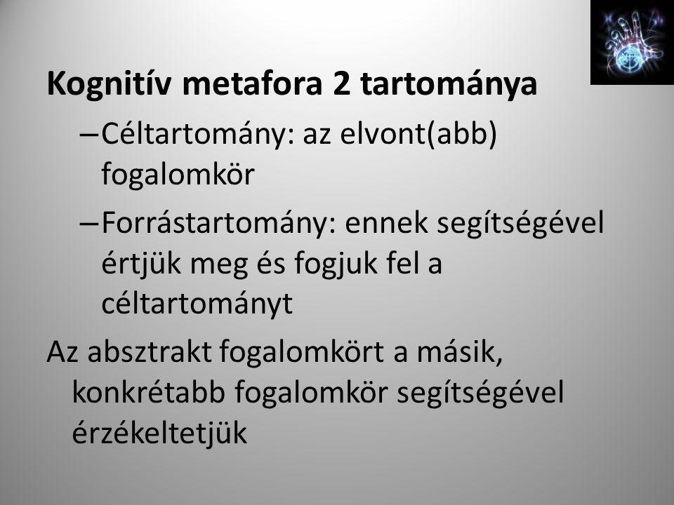 Kognitív metafora 2 tartománya – Céltartomány: az elvont(abb) fogalomkör – Forrástartomány: ennek segítségével értjük meg és fogjuk fel a céltartományt Az absztrakt fogalomkört a másik, konkrétabb fogalomkör segítségével érzékeltetjük