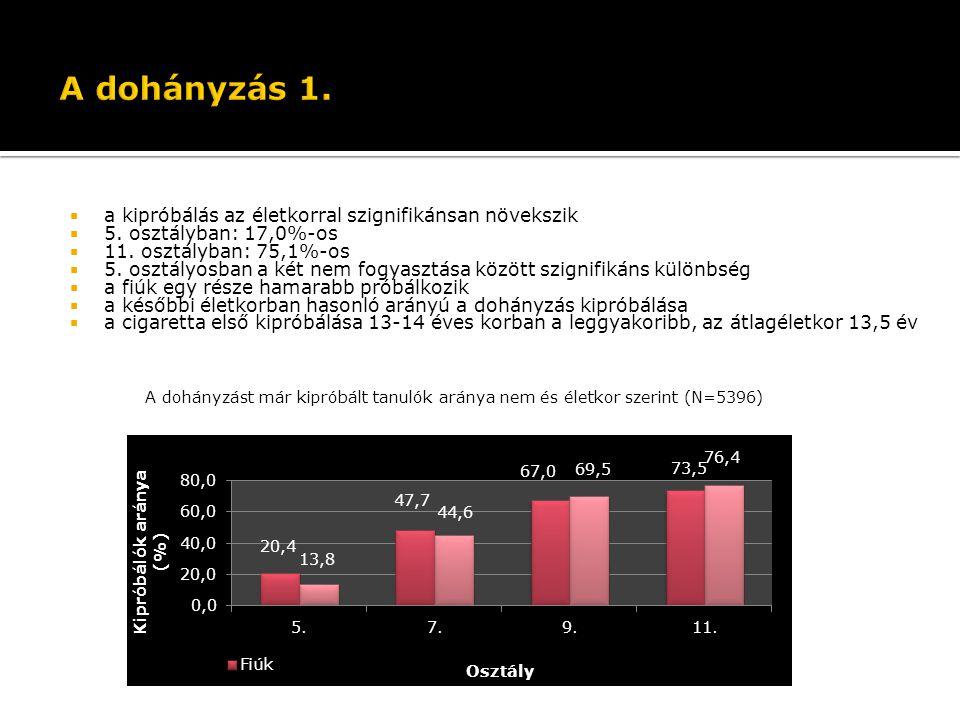  a kipróbálás az életkorral szignifikánsan növekszik  5. osztályban: 17,0%-os  11. osztályban: 75,1%-os  5. osztályosban a két nem fogyasztása köz