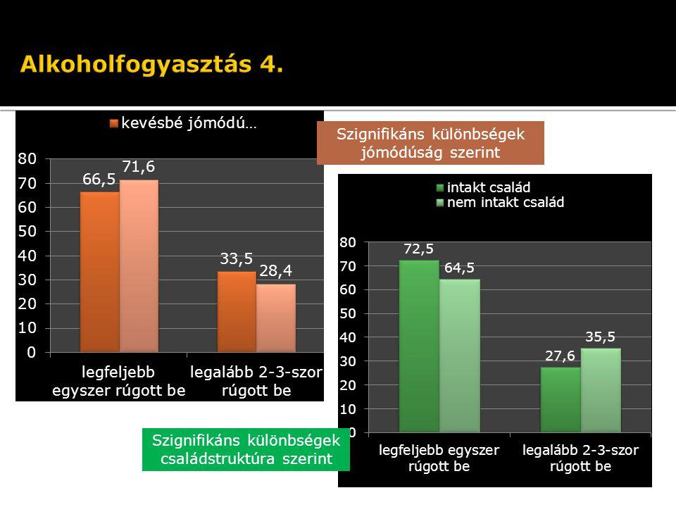 Szignifikáns különbségek családstruktúra szerint Szignifikáns különbségek jómódúság szerint
