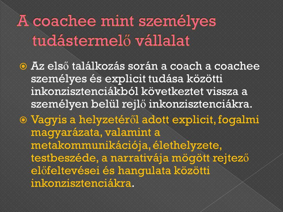 Az els ő találkozás során a coach a coachee személyes és explicit tudása közötti inkonzisztenciákból következtet vissza a személyen belül rejl ő ink