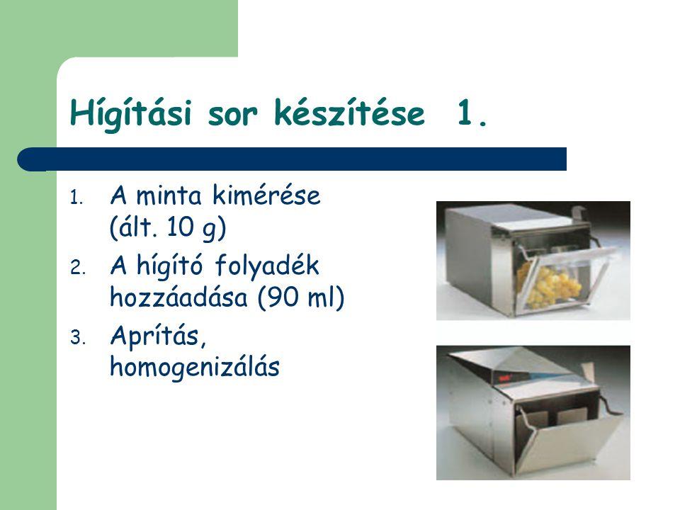 Hígítási sor készítése 1. 1. A minta kimérése (ált. 10 g) 2. A hígító folyadék hozzáadása (90 ml) 3. Aprítás, homogenizálás