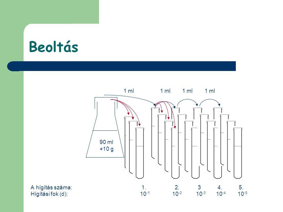 Beoltás A hígítás száma: 1. 2. 3 4. 5. Hígítási fok (d): 10 -1 10 -2 10 -3 10 -4 10 -5 90 ml +10 g 9 ml 1 ml