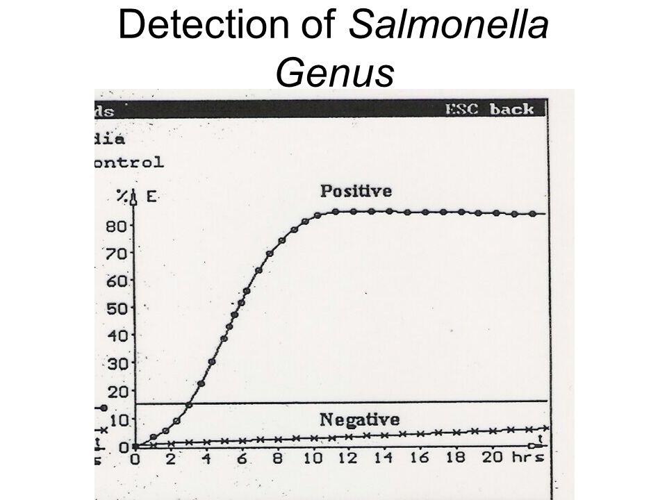 Detection of Salmonella Genus
