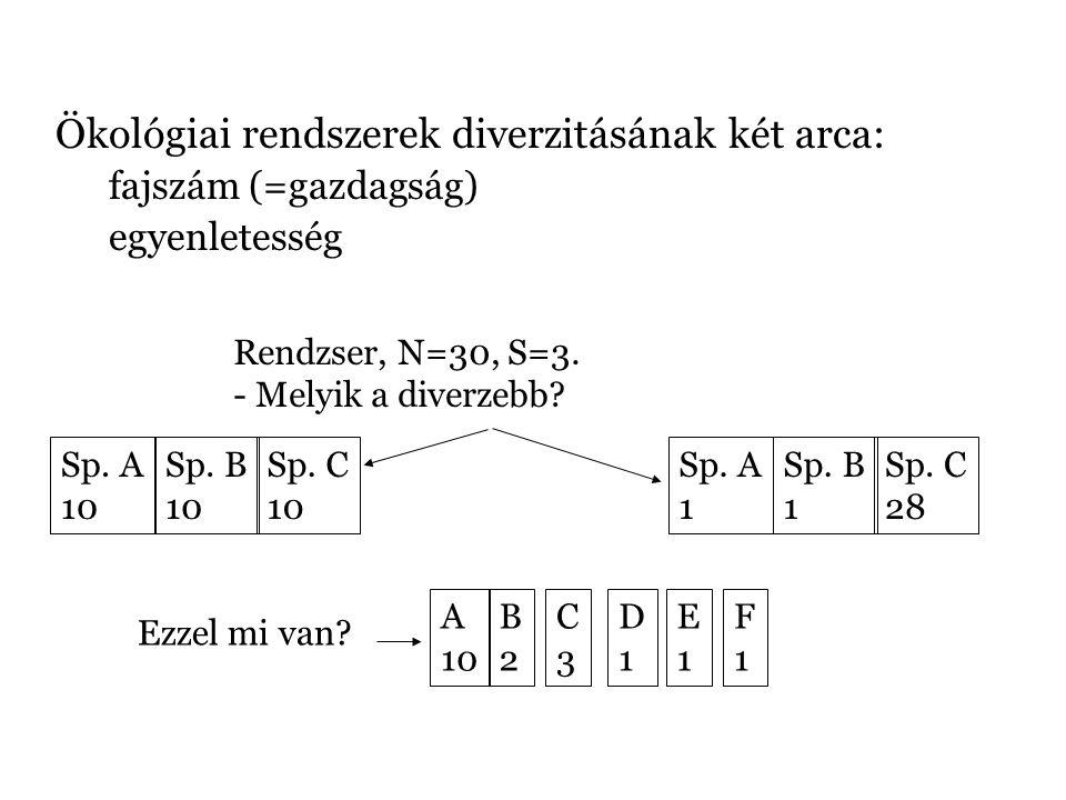 Ökológiai rendszerek diverzitásának két arca: fajszám (=gazdagság) egyenletesség Rendzser, N=30, S=3. - Melyik a diverzebb? Sp. A 10 Sp. B 10 Sp. C 10