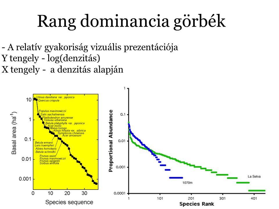 Rang dominancia görbék - A relatív gyakoriság vizuális prezentációja Y tengely - log(denzitás) X tengely - a denzitás alapján