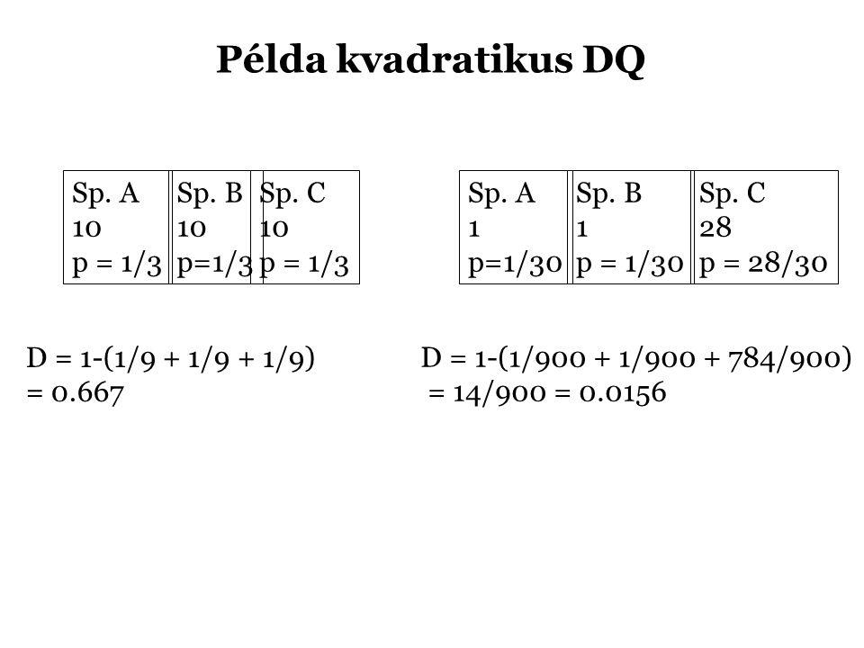 Sp. A 10 p = 1/3 Sp. B 10 p=1/3 Sp. C 10 p = 1/3 Sp. A 1 p=1/30 Sp. B 1 p = 1/30 Sp. C 28 p = 28/30 D = 1-(1/9 + 1/9 + 1/9) = 0.667 D = 1-(1/900 + 1/9