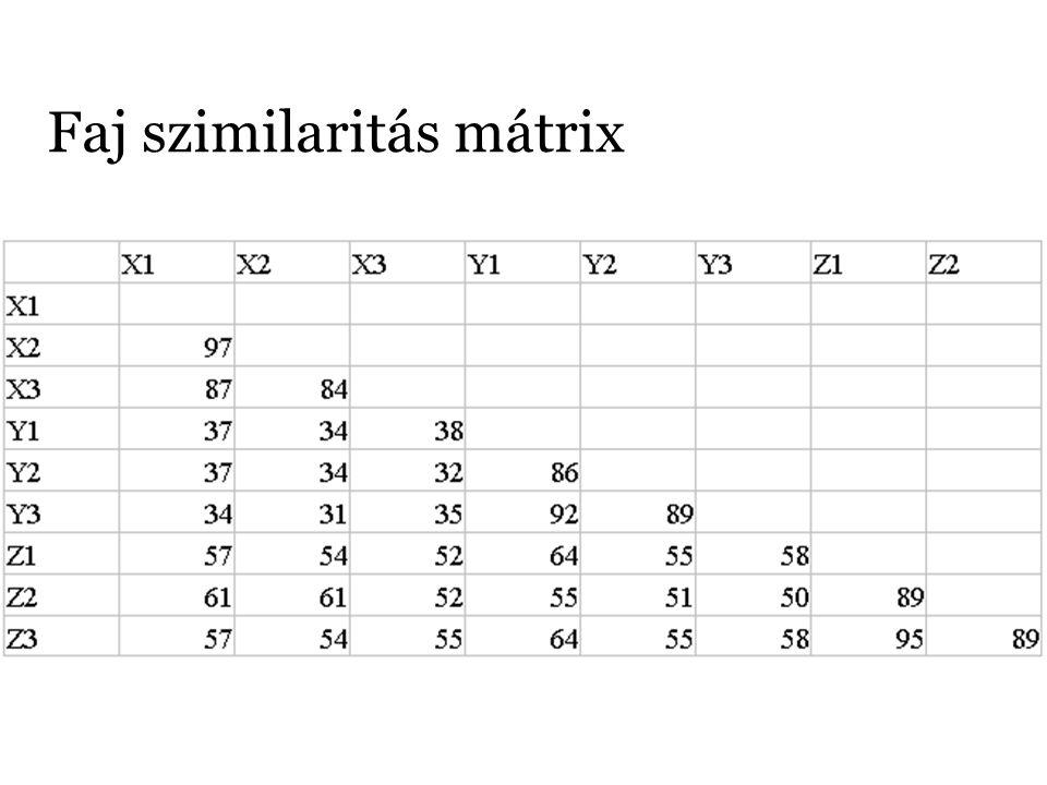 Faj szimilaritás mátrix