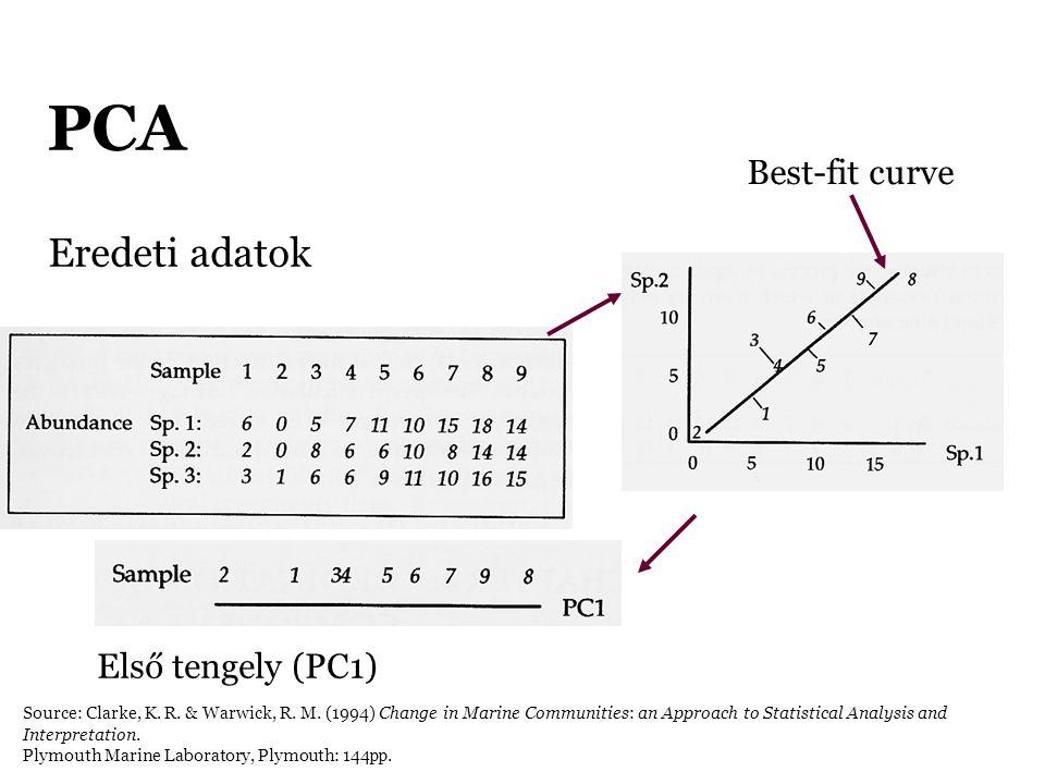 PCA Eredeti adatok Első tengely (PC1) Best-fit curve Source: Clarke, K. R. & Warwick, R. M. (1994) Change in Marine Communities: an Approach to Statis