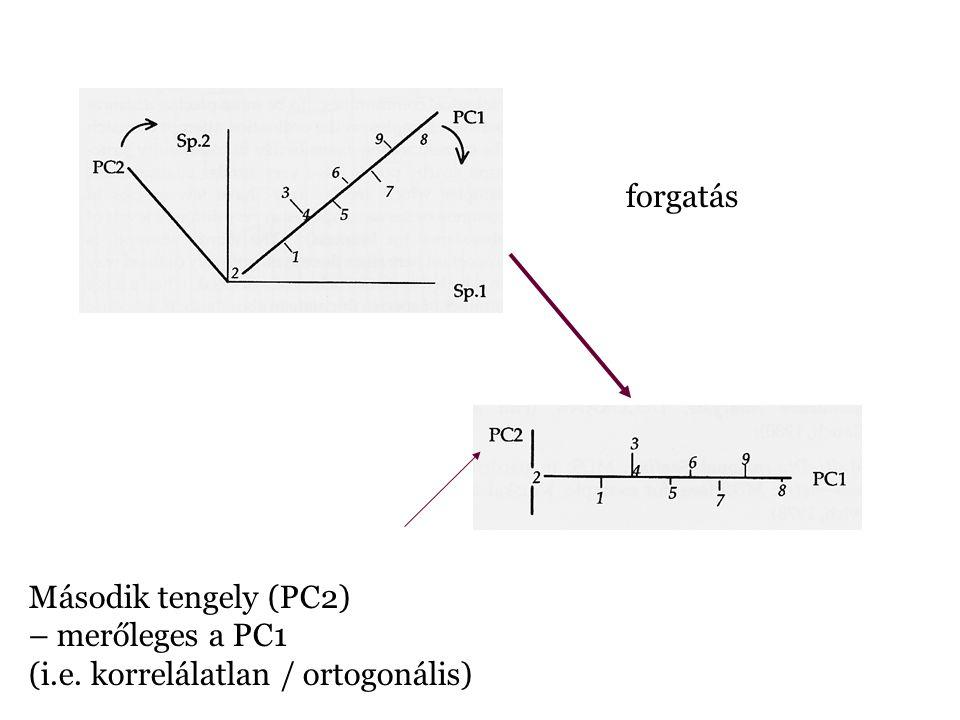 Második tengely (PC2) – merőleges a PC1 (i.e. korrelálatlan / ortogonális) forgatás