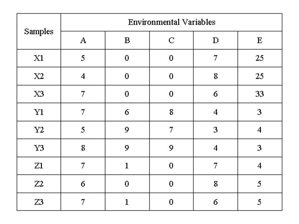 Eigenvalues PC Eigenvalues %Variation Cum.%Variation 1 3.39 67.8 67.8 2 0.92 18.4 86.1 3 0.56 11.2 97.4 4 0.11 2.1 99.5 5 0.02 0.5 100.0 Eigenvectors (Coefficients in the linear combinations of variables making up PC s) Variable PC1 PC2 PC3 PC4 PC5 A 0.269 0.823 0.485 -0.088 -0.092 B 0.521 -0.264 -0.018 -0.143 -0.799 C 0.515 -0.226 0.082 -0.635 0.523 D -0.499 0.227 -0.292 -0.739 -0.261 E -0.377 -0.388 0.820 -0.150 -0.109 Species