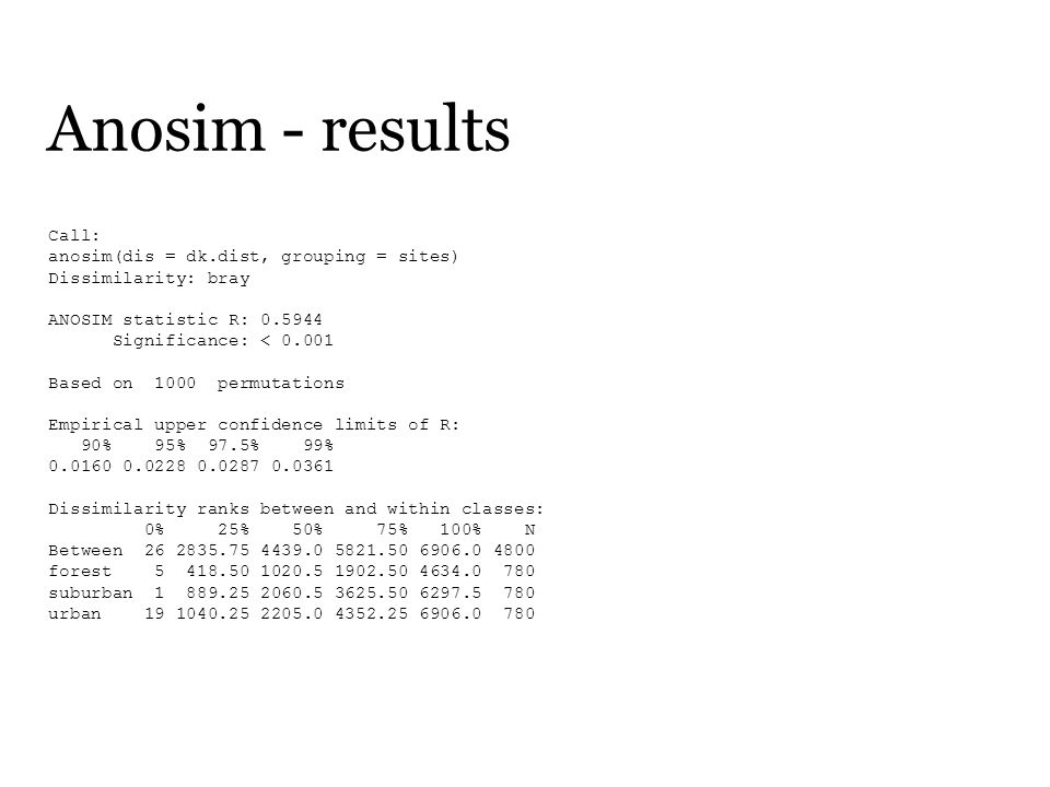 Anosim - results Call: anosim(dis = dk.dist, grouping = sites) Dissimilarity: bray ANOSIM statistic R: 0.5944 Significance: < 0.001 Based on 1000 permutations Empirical upper confidence limits of R: 90% 95% 97.5% 99% 0.0160 0.0228 0.0287 0.0361 Dissimilarity ranks between and within classes: 0% 25% 50% 75% 100% N Between 26 2835.75 4439.0 5821.50 6906.0 4800 forest 5 418.50 1020.5 1902.50 4634.0 780 suburban 1 889.25 2060.5 3625.50 6297.5 780 urban 19 1040.25 2205.0 4352.25 6906.0 780