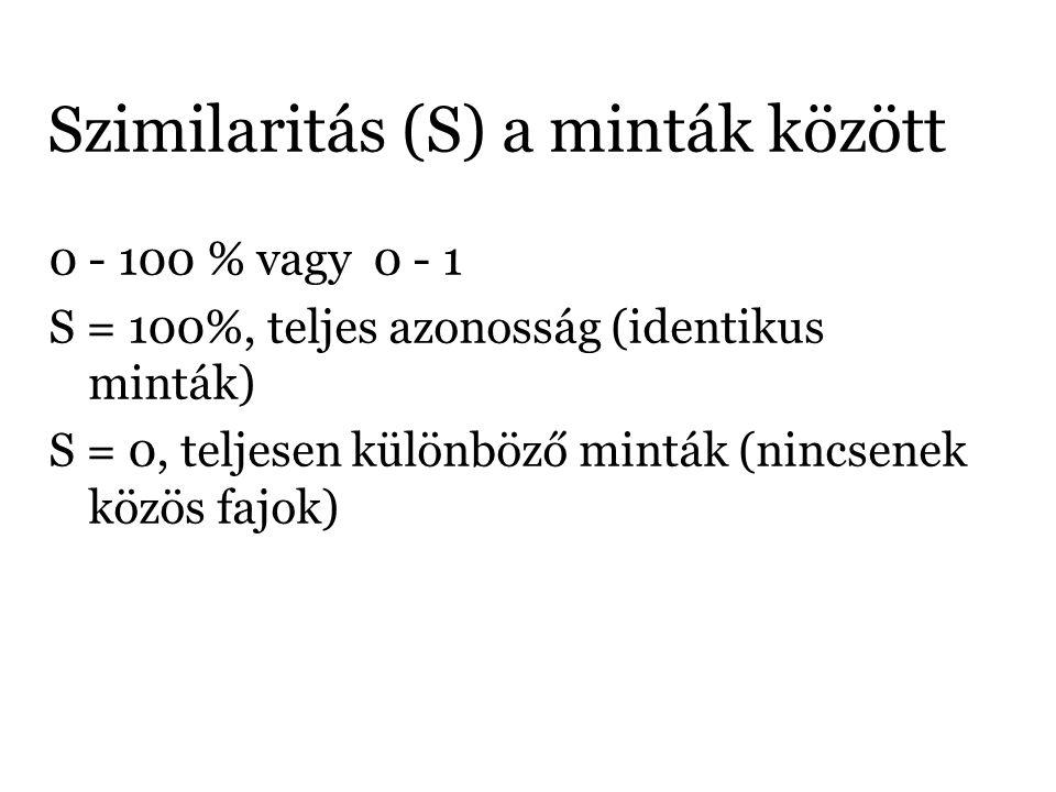 Szimilaritás (S) a minták között 0 - 100 % vagy 0 - 1 S = 100%, teljes azonosság (identikus minták) S = 0, teljesen különböző minták (nincsenek közös