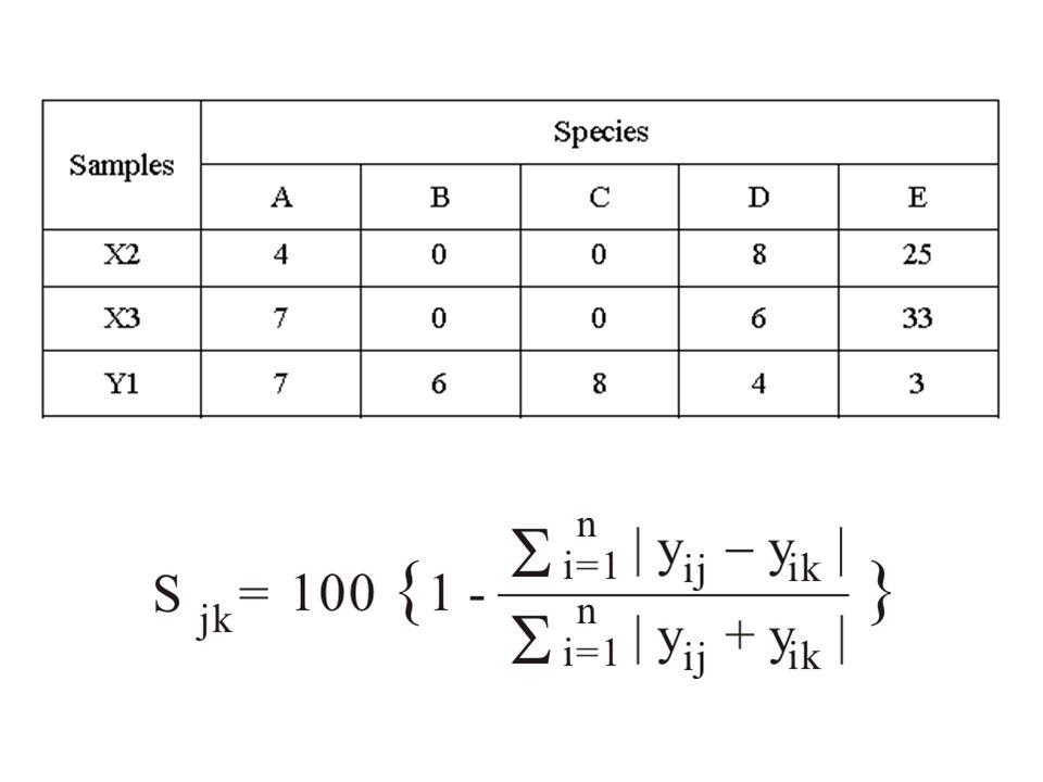 Az ordináció típusai Indirekt grádiens elemzés Csak biológiai adatok - faj/abundancia, minta mátrix A környezeti adatokat ez követően lehet korreláltani a tengelyekkel Direkt grádiens elemzés Környezeti és faj/abundancia adatok