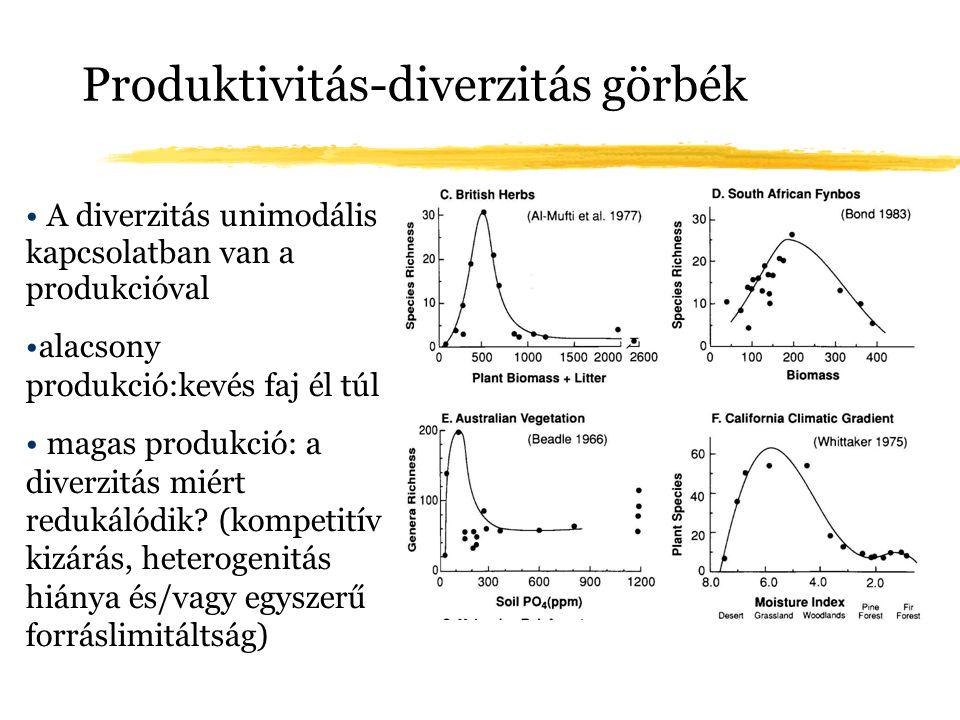 Produktivitás-diverzitás görbék A diverzitás unimodális kapcsolatban van a produkcióval alacsony produkció:kevés faj él túl magas produkció: a diverzi
