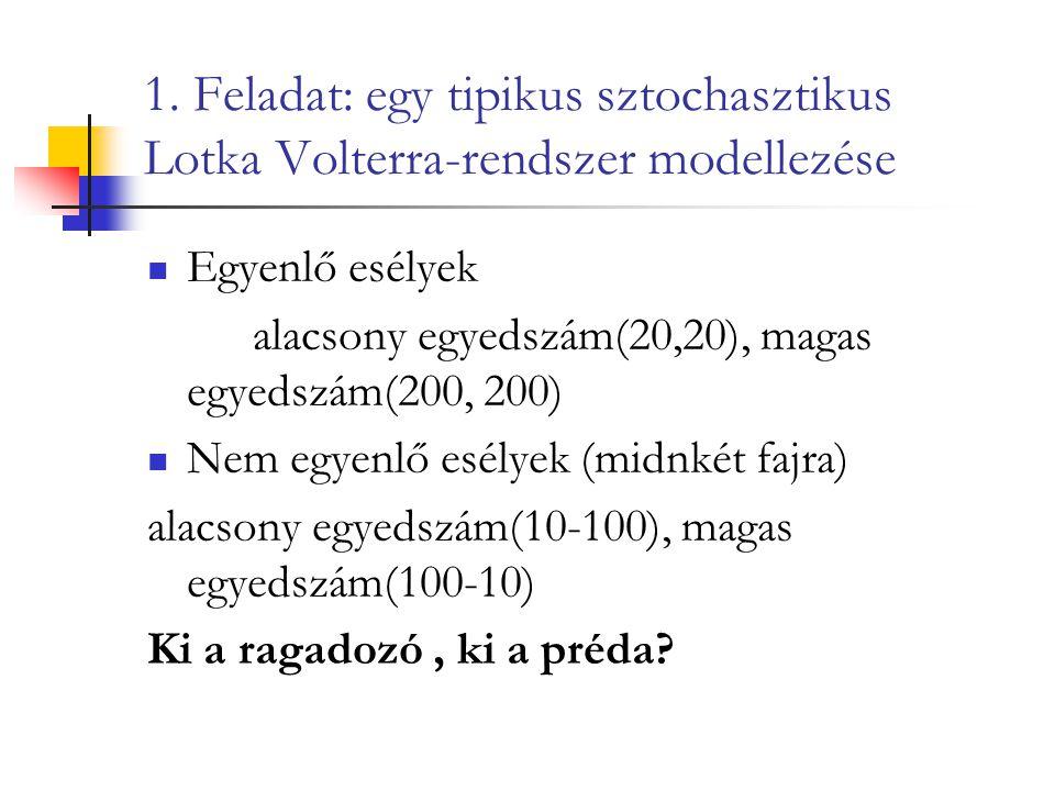 1. Feladat: egy tipikus sztochasztikus Lotka Volterra-rendszer modellezése Egyenlő esélyek alacsony egyedszám(20,20), magas egyedszám(200, 200) Nem eg