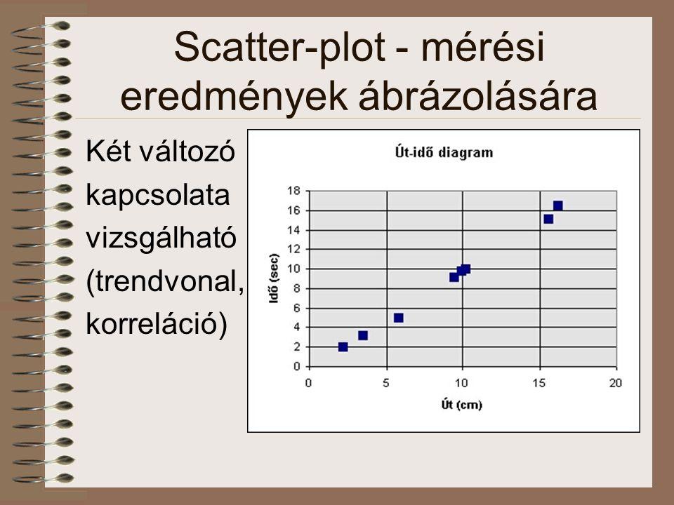 Scatter-plot - mérési eredmények ábrázolására Két változó kapcsolata vizsgálható (trendvonal, korreláció)