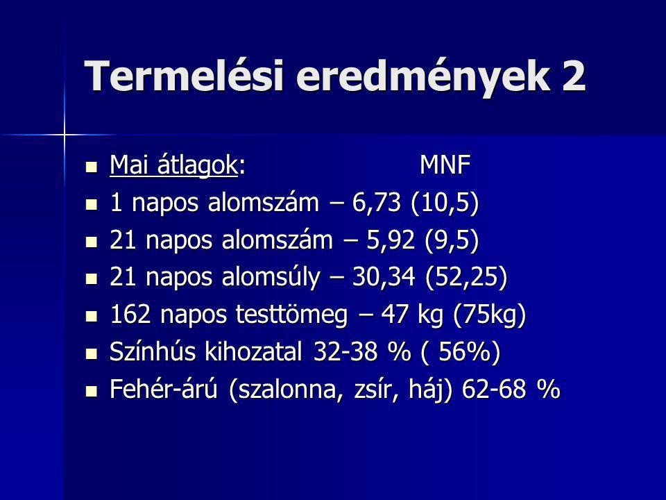 Termelési eredmények 2 Mai átlagok: MNF Mai átlagok: MNF 1 napos alomszám – 6,73 (10,5) 1 napos alomszám – 6,73 (10,5) 21 napos alomszám – 5,92 (9,5) 21 napos alomszám – 5,92 (9,5) 21 napos alomsúly – 30,34 (52,25) 21 napos alomsúly – 30,34 (52,25) 162 napos testtömeg – 47 kg (75kg) 162 napos testtömeg – 47 kg (75kg) Színhús kihozatal 32-38 % ( 56%) Színhús kihozatal 32-38 % ( 56%) Fehér-árú (szalonna, zsír, háj) 62-68 % Fehér-árú (szalonna, zsír, háj) 62-68 %
