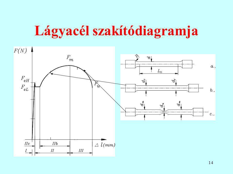 14 Lágyacél szakítódiagramja