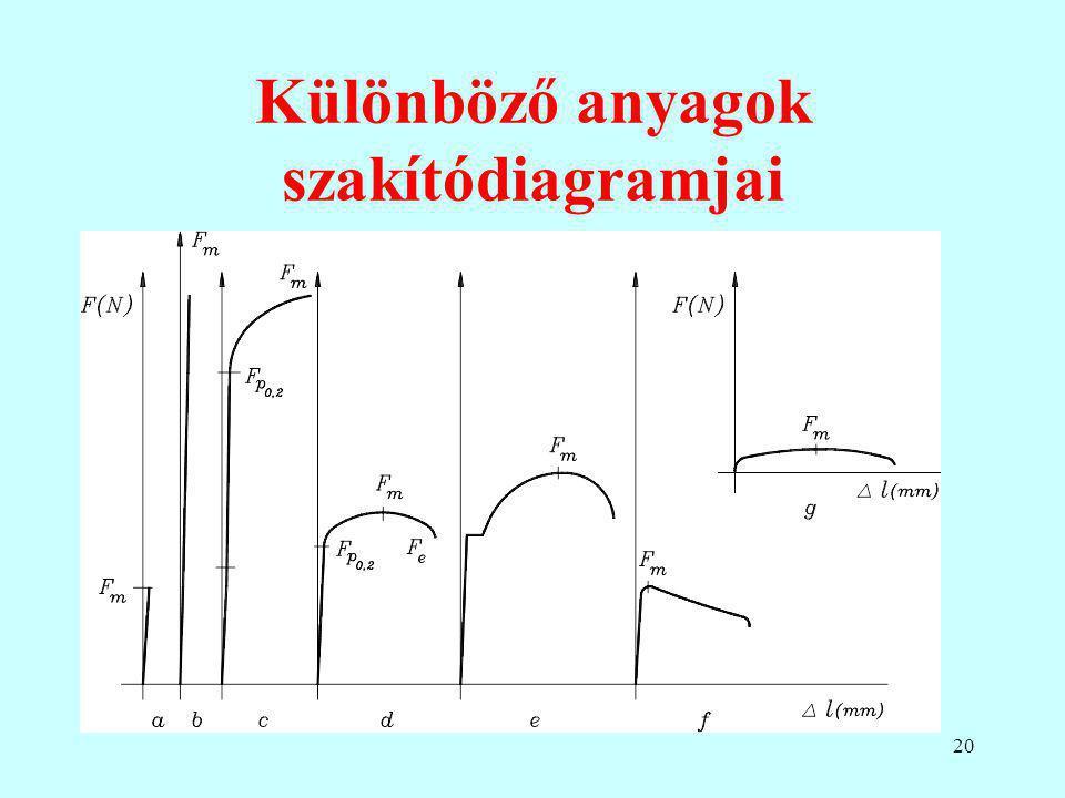 20 Különböző anyagok szakítódiagramjai