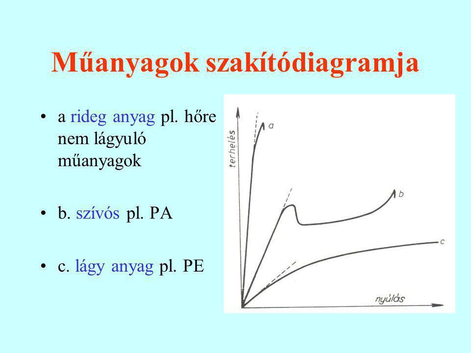 Műanyagok szakítódiagramja a rideg anyag pl.hőre nem lágyuló műanyagok b.