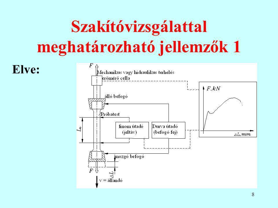 Meghatározható: grafikusan, a diagram alatti terület mm 2 -ben a fajlagos törésmunka J/cm 3 -ben.