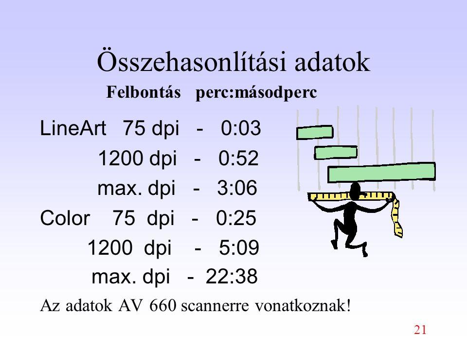 21 Összehasonlítási adatok LineArt 75 dpi - 0:03 1200 dpi - 0:52 max.