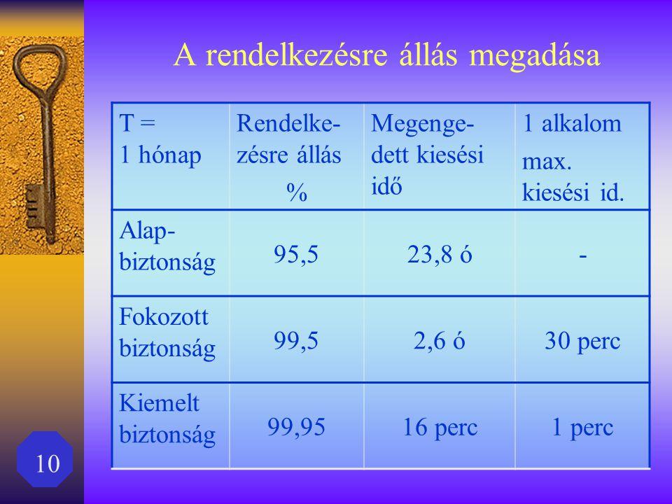 10 A rendelkezésre állás megadása T = 1 hónap Rendelke- zésre állás % Megenge- dett kiesési idő 1 alkalom max. kiesési id. Alap- biztonság 95,523,8 ó-