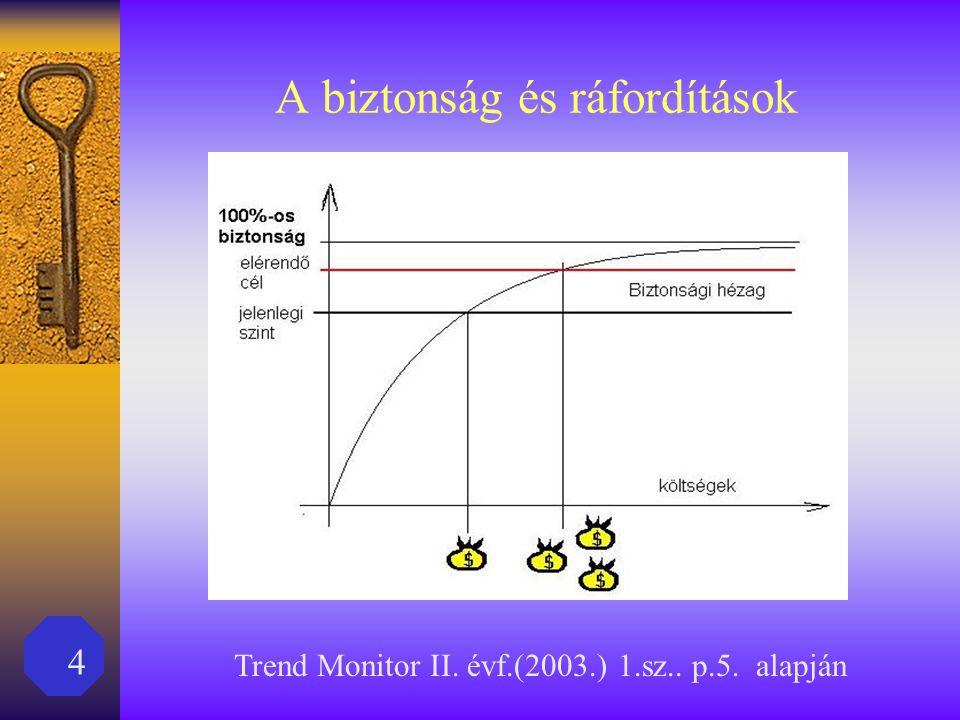 4 A biztonság és ráfordítások Trend Monitor II. évf.(2003.) 1.sz.. p.5. alapján
