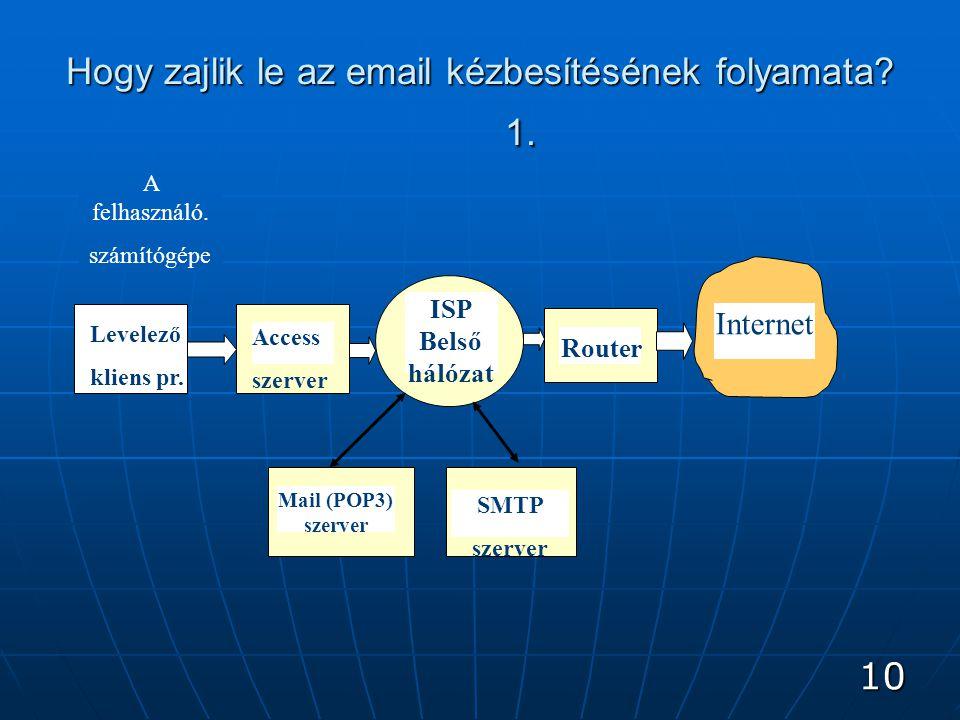 10 Hogy zajlik le az email kézbesítésének folyamata.
