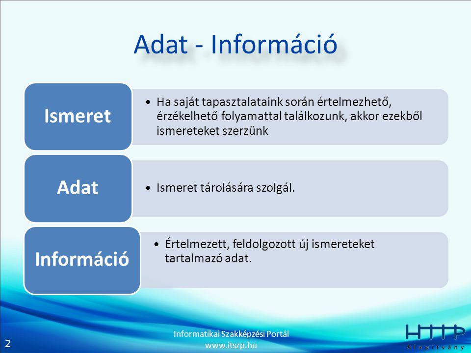 2 Informatikai Szakképzési Portál www.itszp.hu Adat - Információ Ha saját tapasztalataink során értelmezhető, érzékelhető folyamattal találkozunk, akkor ezekből ismereteket szerzünk Ismeret Ismeret tárolására szolgál.