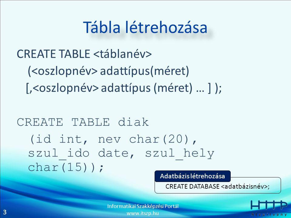 4 Informatikai Szakképzési Portál www.itszp.hu NULL érték tiltása: CREATE TABLE diak (id int NOT NULL, nev char(20), szul_ido date, szul_hely char(15)); Tábla létrehozása