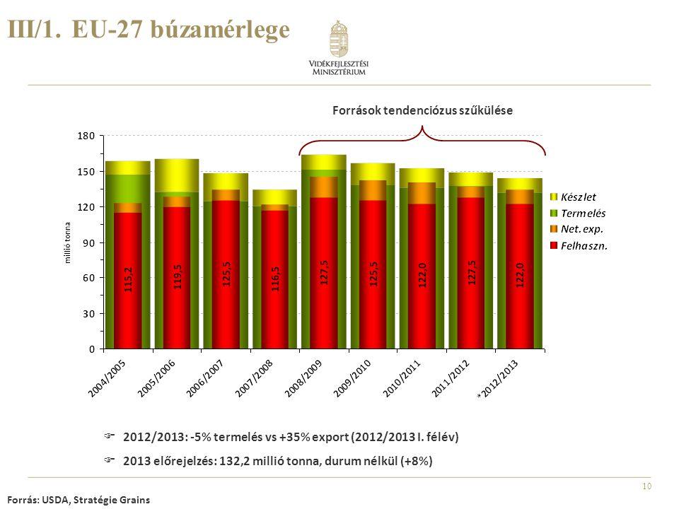 10 III/1. EU-27 búzamérlege Forrás: USDA, Stratégie Grains  2012/2013: -5% termelés vs +35% export (2012/2013 I. félév)  2013 előrejelzés: 132,2 mil