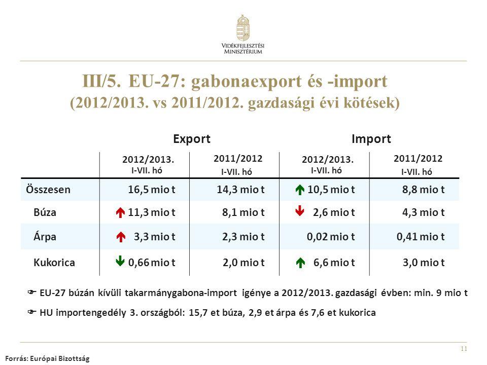 11 ExportImport 2012/2013. I-VII. hó 2011/2012 I-VII. hó 2012/2013. I-VII. hó 2011/2012 I-VII. hó Összesen 16,5 mio t 14,3 mio t  10,5 mio t 8,8 mio
