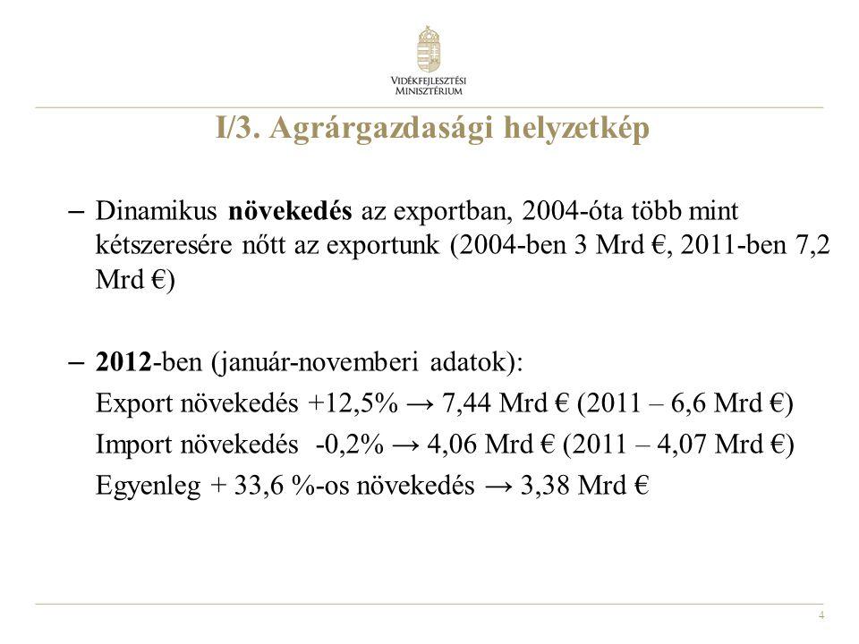 4 I/3. Agrárgazdasági helyzetkép – Dinamikus növekedés az exportban, 2004-óta több mint kétszeresére nőtt az exportunk (2004-ben 3 Mrd €, 2011-ben 7,2