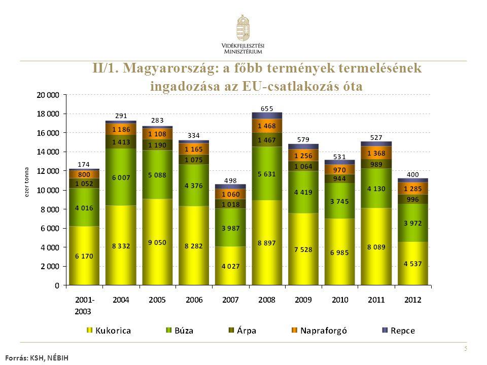 5 II/1. Magyarország: a főbb termények termelésének ingadozása az EU-csatlakozás óta Forrás: KSH, NÉBIH