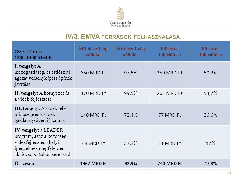 11 IV/3. EMVA FORRÁSOK FELHASZNÁLÁSA Összes forrás: 1300-1400 Mrd Ft Kötelezettség vállalás Kötelezettség vállalás Kifizetés teljesülése Kifizetés Tel